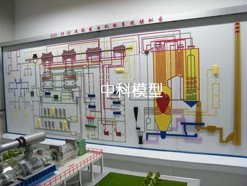 600mw机组火力发电厂系统模拟演示板